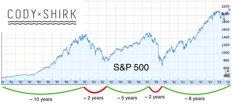 Cody Shirk S&P 500