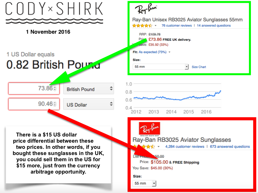 Currency Arbitrage Make Money For Free Cody Shirk