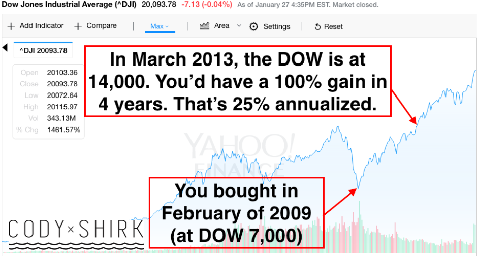 Should I Invest After DOW 20,000?