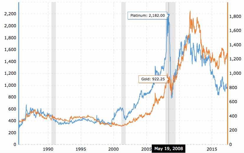 Investing in Platinum Quality Returns