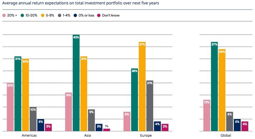 underdog investor
